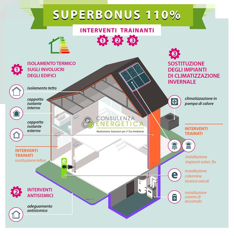 infografica SUPERBONUS
