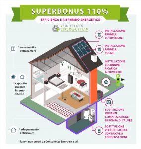 infografica SUPERBONUS 110