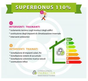 infografica SUPEROBONUS tipologia interventi
