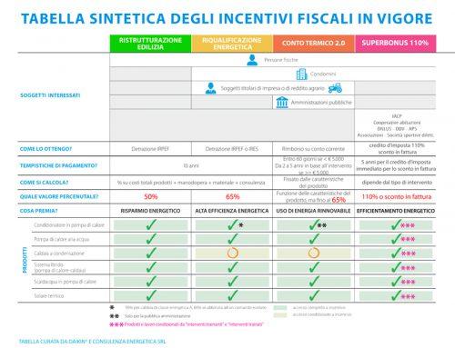 incentivi fiscali ecobonus 50, 65, 110 per cento superbonus